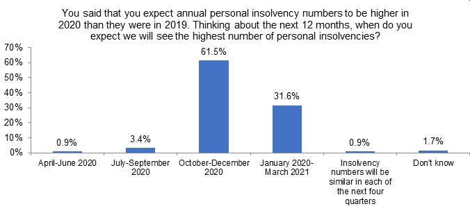 Bar chart showing when survey respondents expect most personal insolvencies to take place