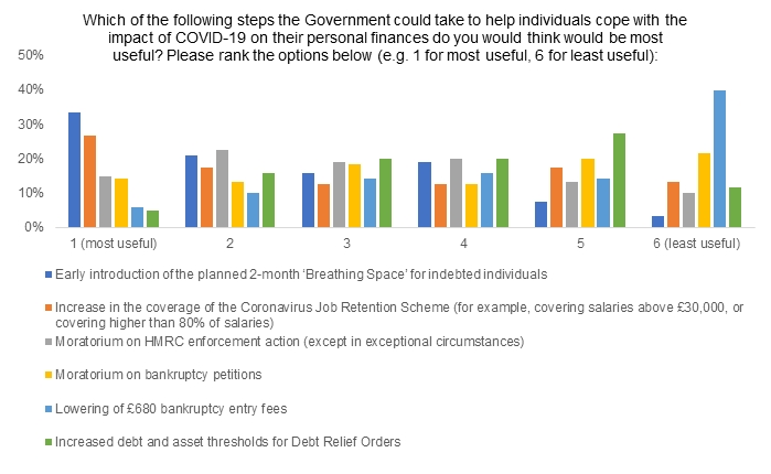 Bar chart showing the possible Government measures that respondents thought would be most helpful in reducing personal insolvency numbers