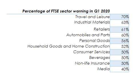 Percentage of FTSE sector warning in Q1 2020