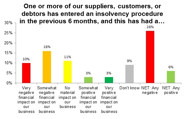 Bar chart showing effect of the insolvency of a supplier, customer or debtor in past 6 months