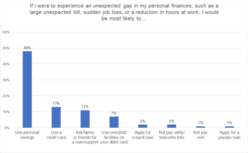 Chart showing how British adults would cover an unexpected gap in their finances